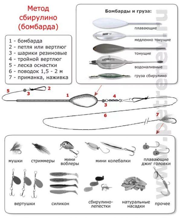 Как с помощью искусственной мухи поймать окуня на спиннинг