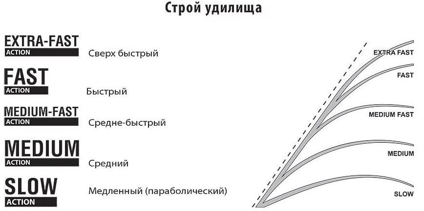 Что обозначает строй спиннинга?